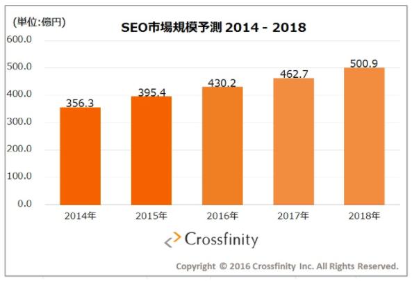 SEO市場規模予測2014-2018